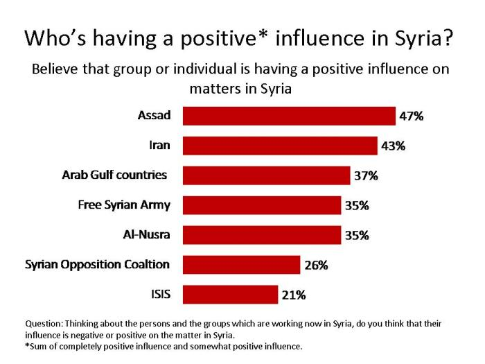 Syria Poll Table 1
