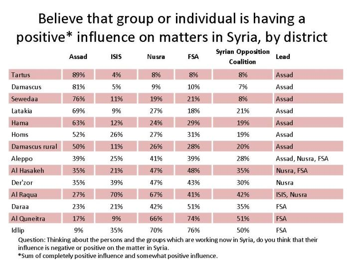 Syria Poll Table 2