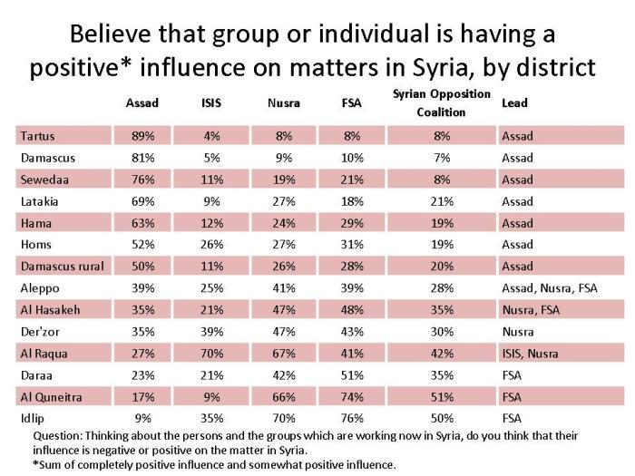 Syria Poll Table 2
